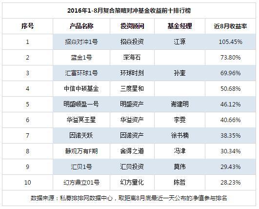1-8月对冲基金复合策略产品收益前十排行榜