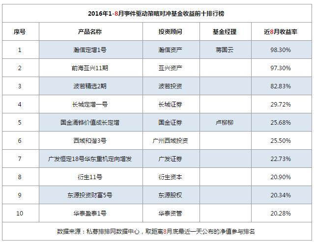 1-8月对冲基金事件驱动策略收益前十排行榜