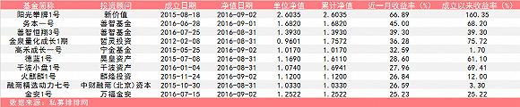 股票私募月度排行榜:最大跌幅36.25%
