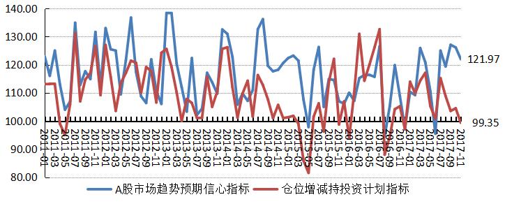 融智-中国对冲基金经理A股信心指数月度报告(2017-11)5.png