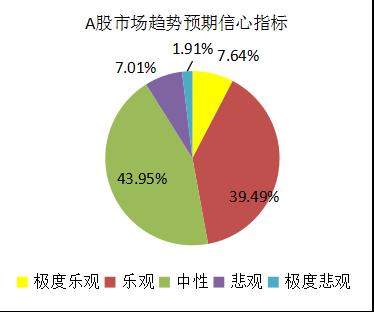 融智-中国对冲基金经理A股信心指数月度报告(2017-11)2203.png