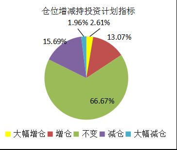 融智-中国对冲基金经理A股信心指数月度报告(2017-11)2204.png