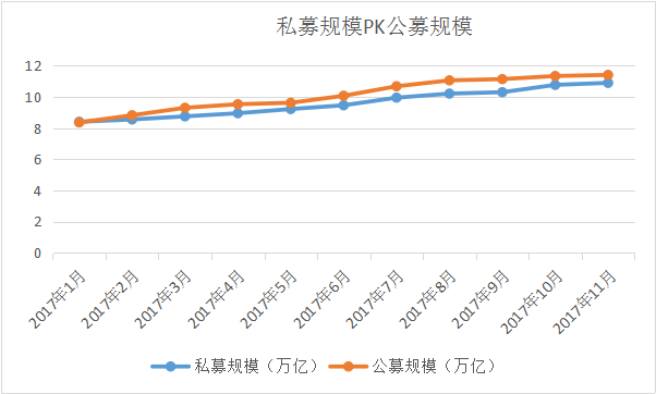 图片1:私募规模VS公募规模.png