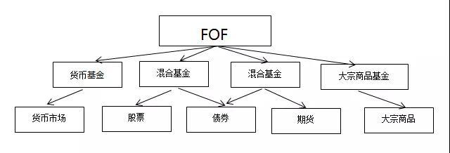 而MOM�t是通�^投�Y策略分散投�Y�L�U。在MOM模式中,N��基金基金�理就有N��投�Y策略,收益互�a,相�o相成。