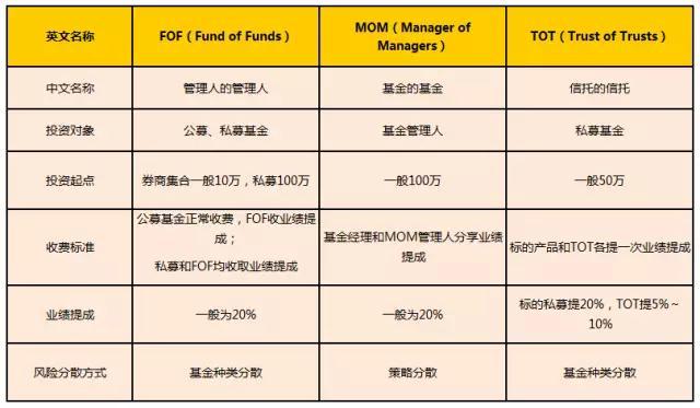 【私募学院第19课】一文读懂FOF、MOM和TOT!