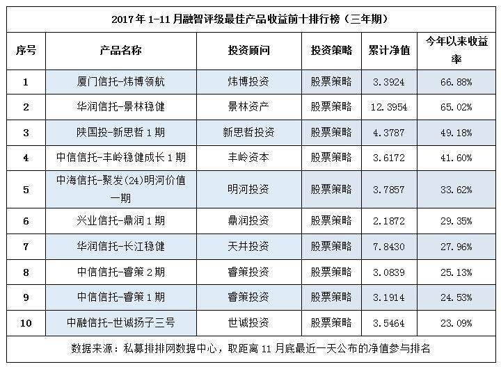 私募江湖,谁主沉浮?2017年前11月私募基金最佳产品排行榜!