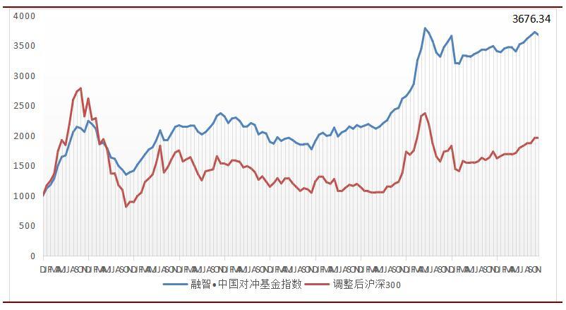 图1:融智・中国对冲基金指数及调整后沪深300指数对比走势图