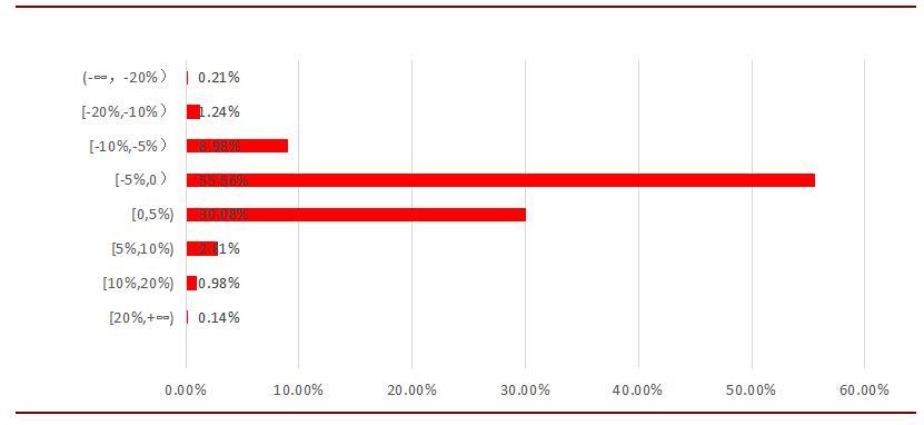 图2:2017年11月融智・中国对冲基金指数成分基金收益区间占比