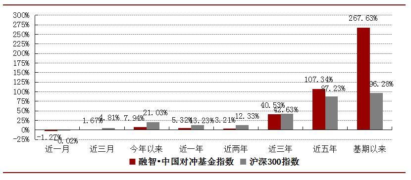图3:融智・中国对冲基金指数及沪深300指数历史业绩表现