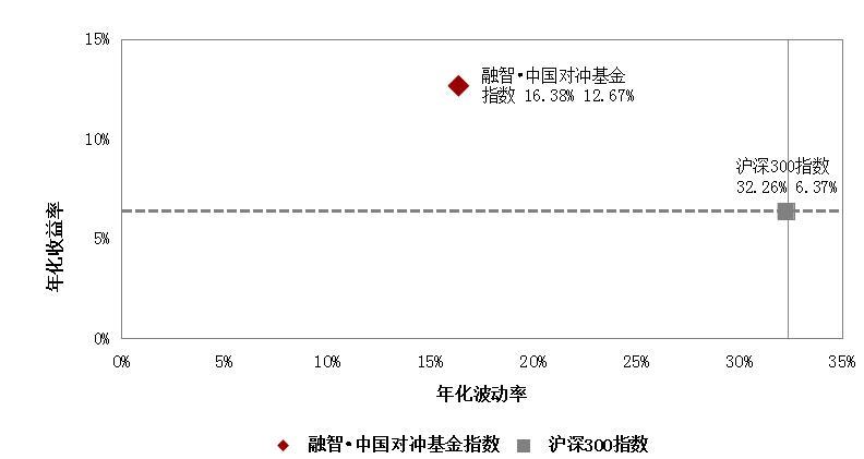 图4:融智・中国对冲基金指数基期以来年化收益率及波动率