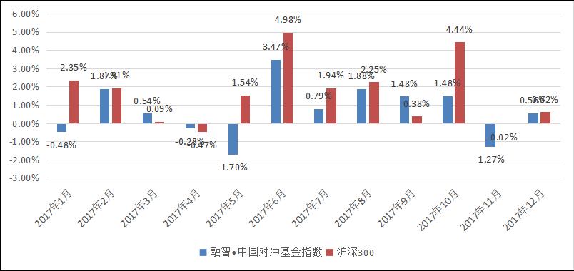 融智中国对冲基金指数年度报告(2017年)341.png