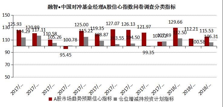 融智-中国对冲基金经理A股信心指数月度报告(2018-03)1383.png