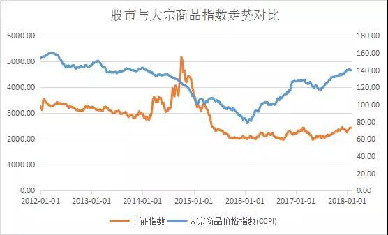 从上图中可以看出,显然股市与大宗商品的走势相关度并不高,这说明什么?说明我们可以在不同的周期配置不同的品种,这就是宏观对冲基金的日常。
