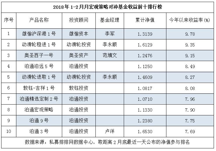 1-2月宏观策略:上海私募表现亮眼,泊通投资成最大赢家