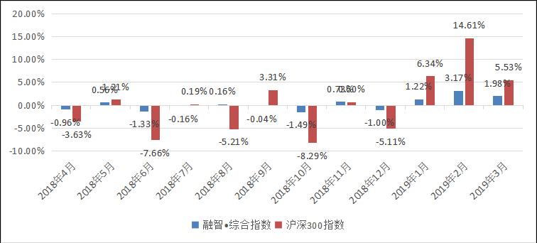 融智中国对冲基金指数月度报告(2019年3月份)423.png