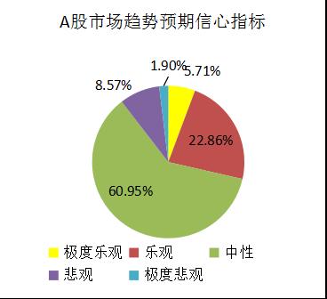 融智-中国对冲基金经理A股信心指数月度报告(2019-06) (1)1154.png