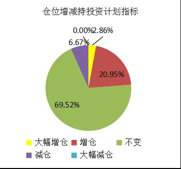 融智-中国对冲基金经理A股信心指数月度报告(2019-06) (1)1156.png