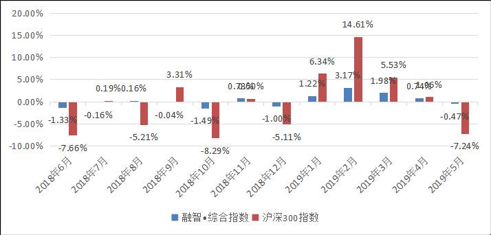 融智中国对冲基金指数月度报告(2019年5月份)384.png