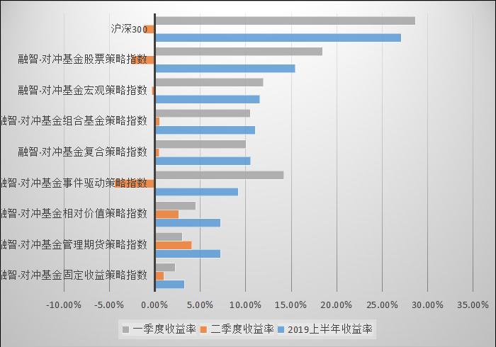 私募排排网-固定收益私募基金2019年二季度报告1874.png