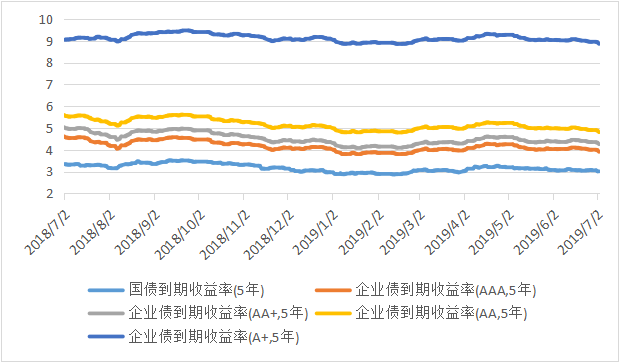 私募排排网-固定收益私募基金2019年二季度报告2870.png
