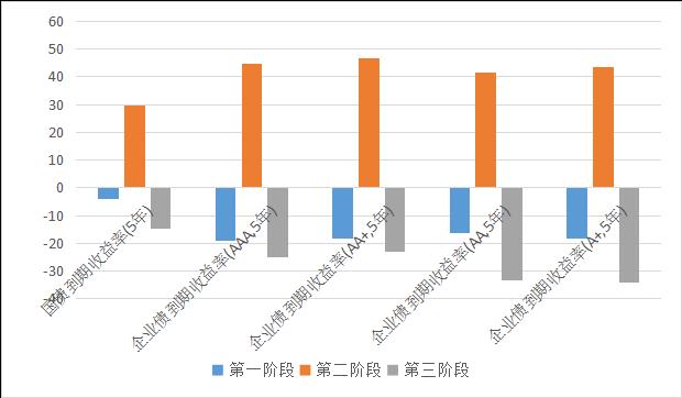 私募排排网-固定收益私募基金2019年二季度报告2914.png