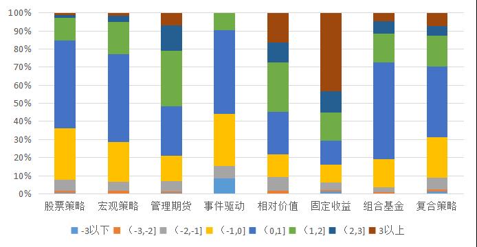 私募排排网-中国私募证券投资基金行业报告(2019年半年报)3063.png