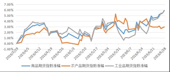 私募排排网-管理期货策略私募基金2019年二季度报告1368.png