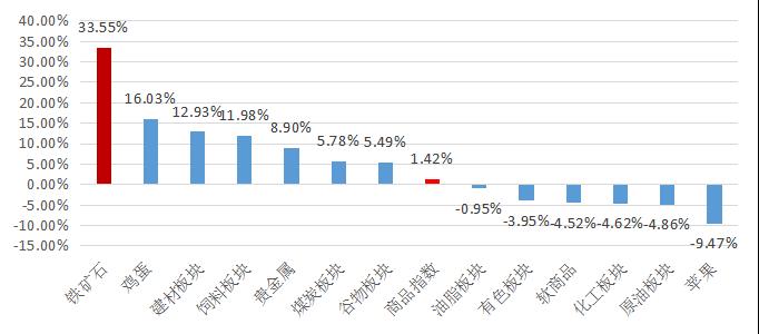 私募排排网-管理期货策略私募基金2019年二季度报告1450.png