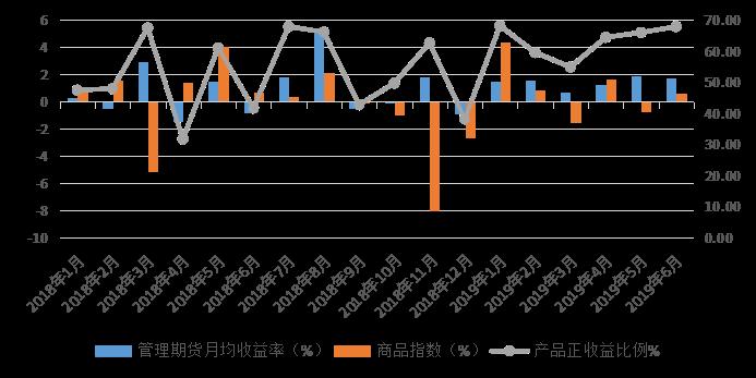 私募排排网-管理期货策略私募基金2019年二季度报告2811.png