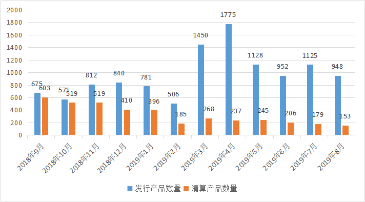 私募排排网-中国私募证券投资基金行业报告(2019年8月份报)1101.png