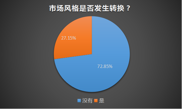 从图二的调查结果可知,7成私募基金经理认为目前白马股存在一定的泡沫,并做出减仓操作,该比例为75.68%。不到三成的私募认为白马股的估值合理,依旧坚定持有。