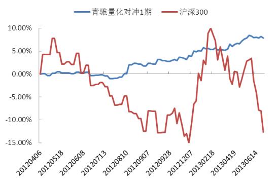 青骓量化对冲1号净值增长率与沪深300指数对比
