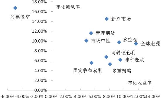 不同策略对冲基金风险收益状况