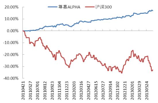 尊嘉ALPHA净值增长率与沪深300指数对比