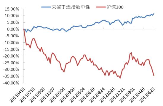 朱雀丁远指数中性净值增长率与沪深300指数对比
