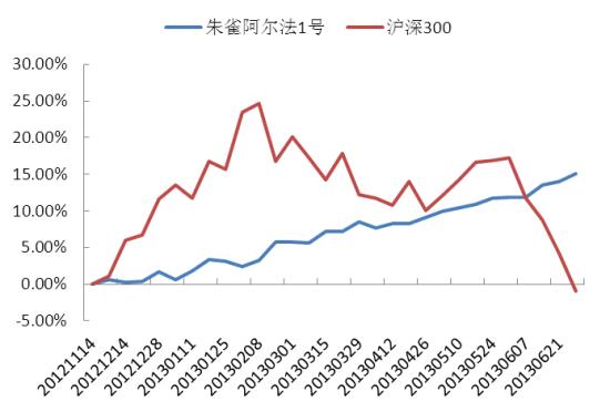 朱雀阿尔法1号净值增长率与沪深300指数对比