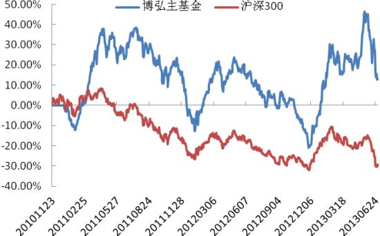 博弘主基金净值增长率与沪深300指数对比