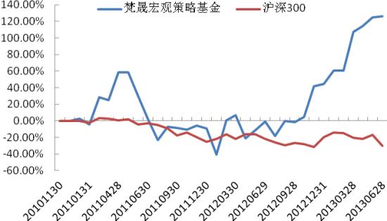 梵晟宏观策略基金净值增长率与沪深300指数对比