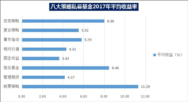 八大策略私募基金2017年平均收益率.png