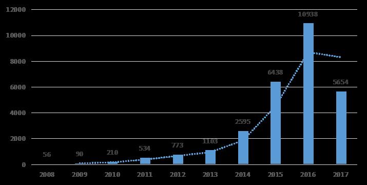 私募排排网-中国私募证券投资基金行业报告(2017年年报)2684.png