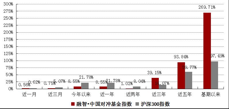 融智中国对冲基金指数年度报告(2017年)1940.png