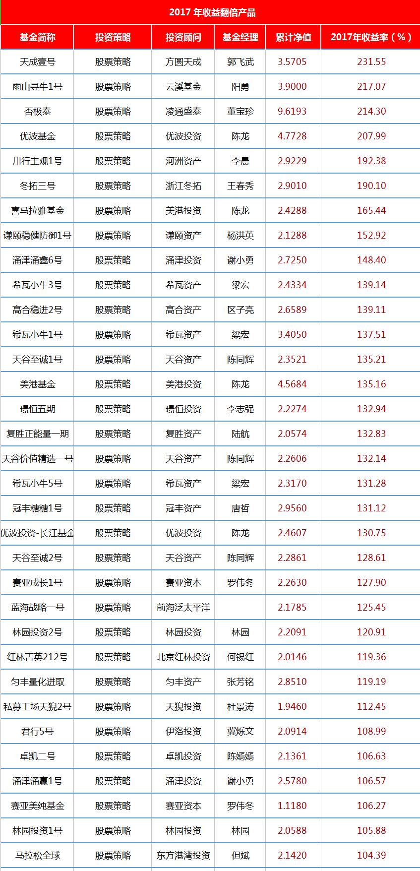 股票策略翻倍产品.png