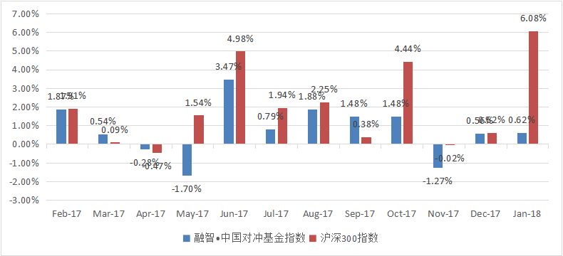 融智中国对冲基金指数年度报告(2018年1月)385.png