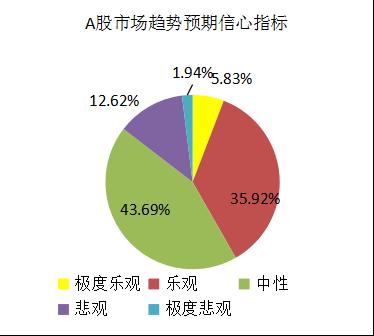 融智-中国对冲基金经理A股信心指数月度报告(2018-03)1434.png