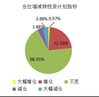 融智-中国对冲基金经理A股信心指数月度报告(2018-03)1436.png