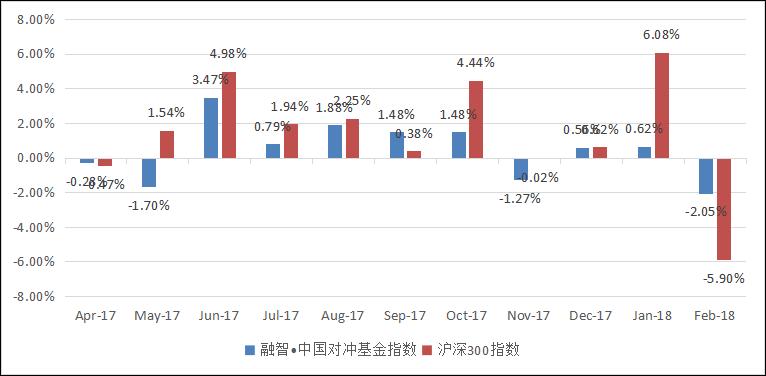 融智中国对冲基金指数年度报告(2018年2月)357.png