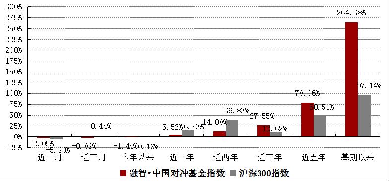 融智中国对冲基金指数年度报告(2018年2月)1903.png