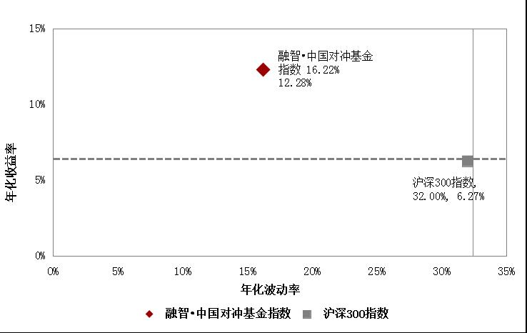 融智中国对冲基金指数年度报告(2018年2月)2055.png