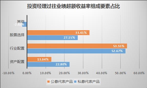 图片1:投资经理过往业绩超额收益率组成要素占比.png