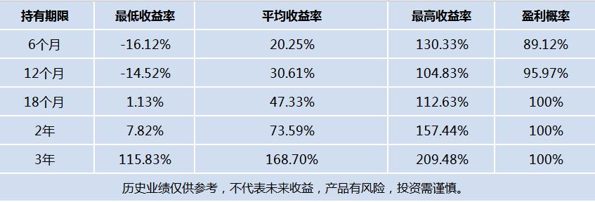 持有证大资产任意量化产品不同期限下的最高、最低及平均收益率统计.png